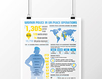 Peacekeeping Infographics