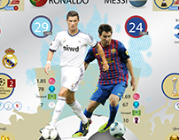 Info Graph C.Ronaldo Vs L.Messi