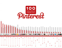 100 Boards from my Pinterest