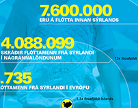 Syrian refugee problem in an Icelandic scale