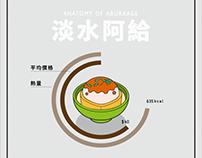 [動態資訊圖表]台灣小吃解剖系列-淡水阿給