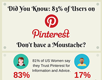 Did You Know: 83% of Pinterest User Traffic Data