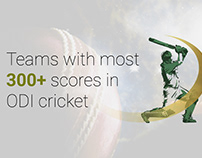 300+ Scores In ODI Cricket