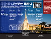 Building a Mormon Temple infographic