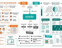 Infografía Diseño