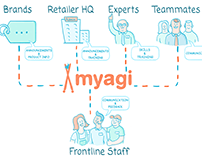 Myagi. Product explainer illustration