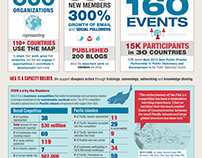 IdEA Diaspora Infographics