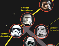 Star Wars, character evolution