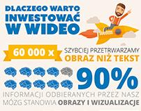 Dlaczego warto inwestować w wideo - INFOGRAFIKA