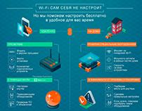 Wi-Fi setup | Infographic