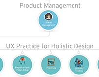 Infographic: Role of UX in building Successful Product
