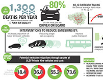 Electric vehicle infographics