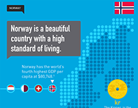 Digital Commerce in the Norway — Infographic