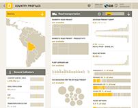 IDB - Freight Transport Country Profiles