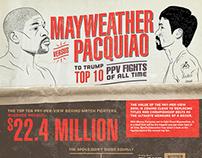 Mayweather Versus Pacquiao