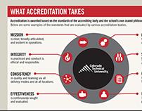 Accreditation Infographic