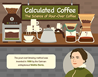 Pour-Over Cofee | INFOGRAPHIC