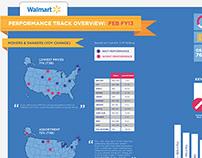 WALMART | Infographic