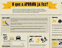 Infográfico APBRAVA