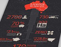 Rio Tinto, Energy  - Infographic