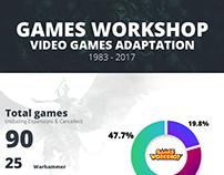 Games Workshop timeline infographic