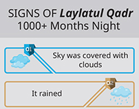 Signs of Laylat Al Qadr