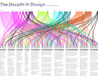 The Decade in Design (GOOD.is version)