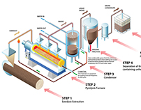 Production process for making liquid smoke