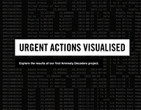 Amnesty Decoders - Urgent Actions visualized