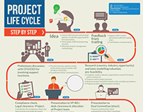 Project Life Cycle infographic