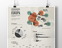 Infografia - Custo de vida na Europa