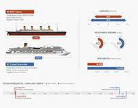 COSTA CONCORDIA vs RMS TITANIC