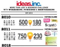 ideas.inc. Infographics 2012