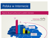 Poland in Internet - infographics