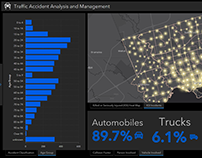 Traffic Accident Analysis - Operations Dashboard