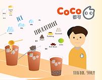 Coco inforgraphic
