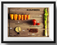 Vegetarianism in Numbers Infographics