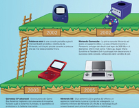 Infographic History of Nintendo