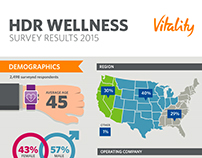 HDR Wellness Infographic - 2015 Vitality Survey Results