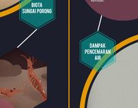 Lapindo Infographic