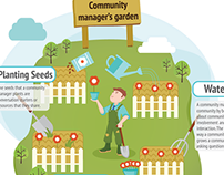Community manager as a gardener infographic