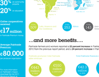 Fairtrade By The Numbers