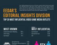Infographic | EEDAR