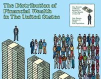 Distribution of Financial Wealth in the U.S.
