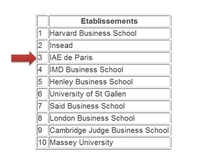 The 3rd most recommended business school on Linkedin!