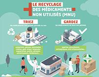 Le recyclage des médicaments non utilisés (MNU)