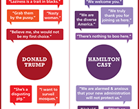 Trump vs Hamilton Infographic