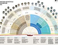Infographic magazine Noosphere 2