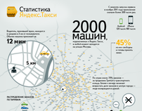 Yandex.Taxi Infographic