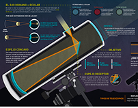 el telescopio | infografía